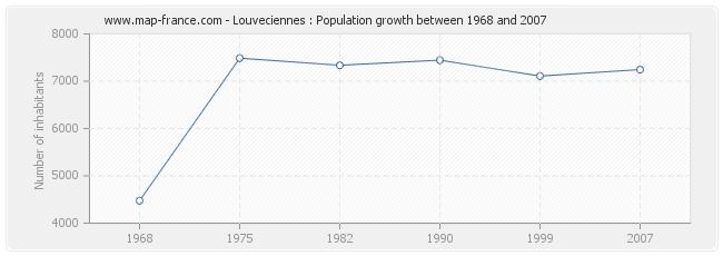 Population Louveciennes