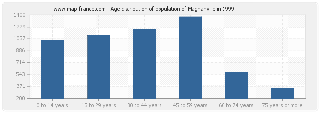 Age distribution of population of Magnanville in 1999