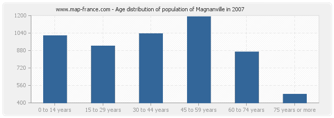 Age distribution of population of Magnanville in 2007