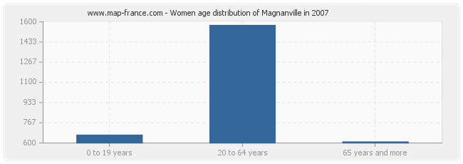 Women age distribution of Magnanville in 2007