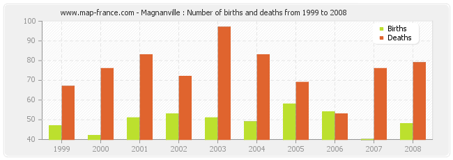 Magnanville : Number of births and deaths from 1999 to 2008