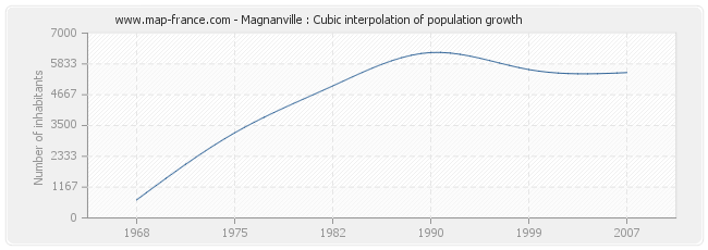 Magnanville : Cubic interpolation of population growth