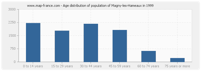 Age distribution of population of Magny-les-Hameaux in 1999