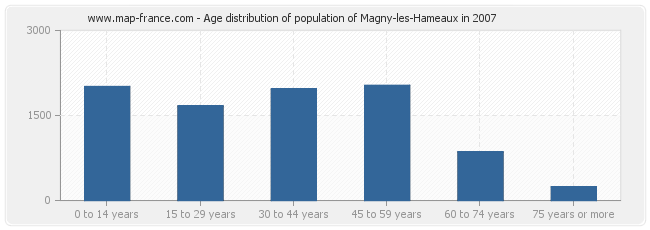 Age distribution of population of Magny-les-Hameaux in 2007