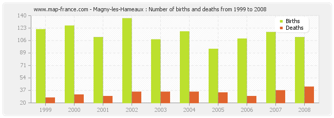 Magny-les-Hameaux : Number of births and deaths from 1999 to 2008