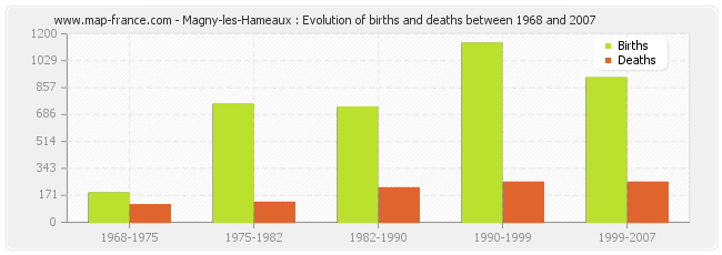 Magny-les-Hameaux : Evolution of births and deaths between 1968 and 2007