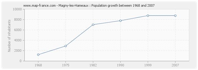 Population Magny-les-Hameaux