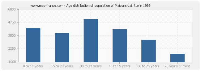 Age distribution of population of Maisons-Laffitte in 1999