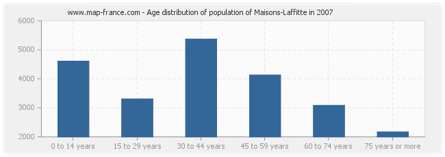 Age distribution of population of Maisons-Laffitte in 2007