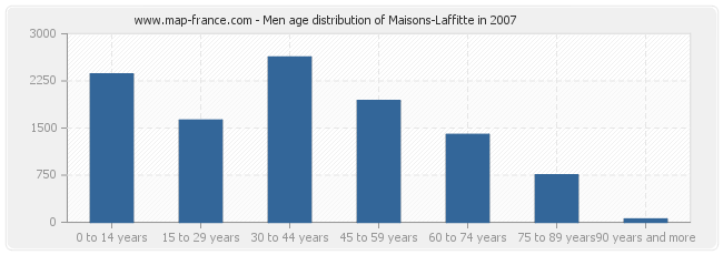 Men age distribution of Maisons-Laffitte in 2007