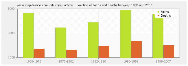 Maisons-Laffitte : Evolution of births and deaths between 1968 and 2007