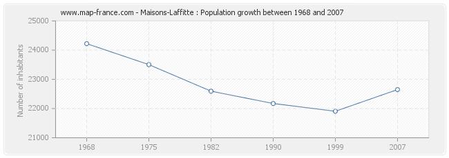 Population Maisons-Laffitte