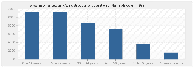 Age distribution of population of Mantes-la-Jolie in 1999