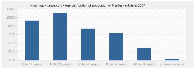 Age distribution of population of Mantes-la-Jolie in 2007