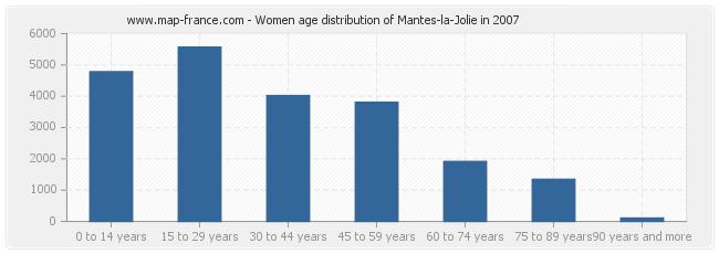 Women age distribution of Mantes-la-Jolie in 2007