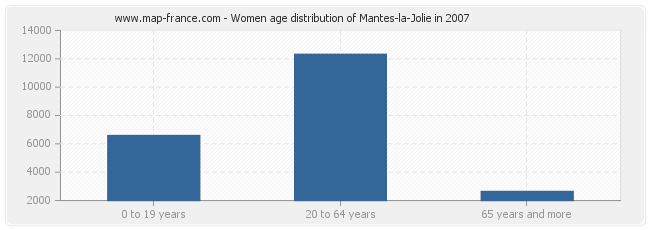 Women age distribution of Mantes-la-Jolie in 2007