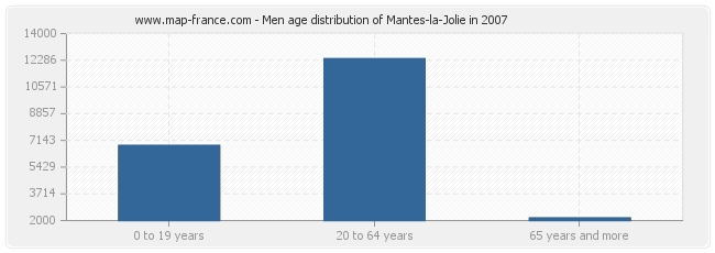 Men age distribution of Mantes-la-Jolie in 2007