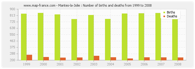 Mantes-la-Jolie : Number of births and deaths from 1999 to 2008