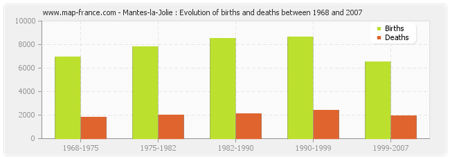 Mantes-la-Jolie : Evolution of births and deaths between 1968 and 2007