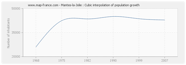 Mantes-la-Jolie : Cubic interpolation of population growth