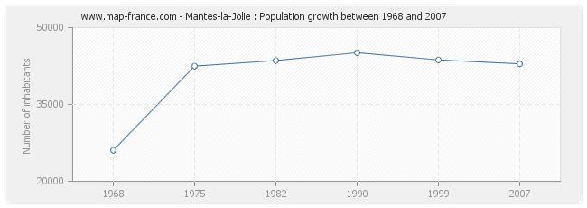 Population Mantes-la-Jolie