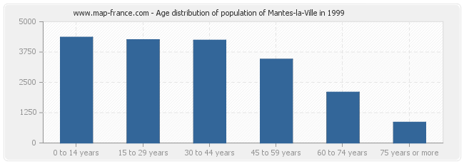 Age distribution of population of Mantes-la-Ville in 1999