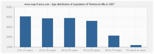 Age distribution of population of Mantes-la-Ville in 2007
