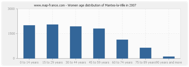 Women age distribution of Mantes-la-Ville in 2007