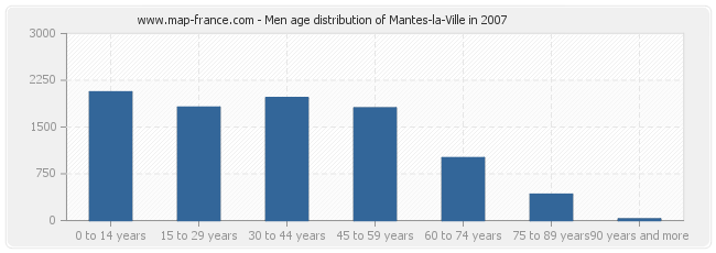 Men age distribution of Mantes-la-Ville in 2007