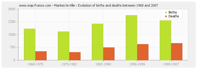 Mantes-la-Ville : Evolution of births and deaths between 1968 and 2007