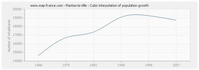 Mantes-la-Ville : Cubic interpolation of population growth