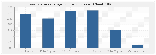 Age distribution of population of Maule in 1999