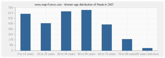 Women age distribution of Maule in 2007