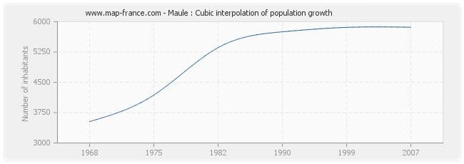 Maule : Cubic interpolation of population growth
