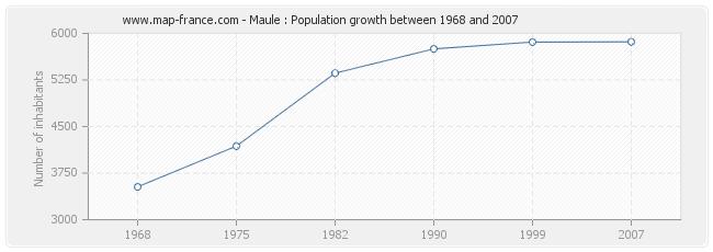 Population Maule