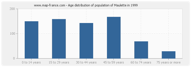 Age distribution of population of Maulette in 1999