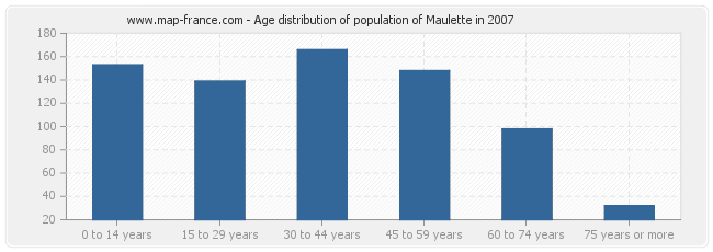 Age distribution of population of Maulette in 2007