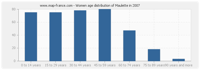 Women age distribution of Maulette in 2007