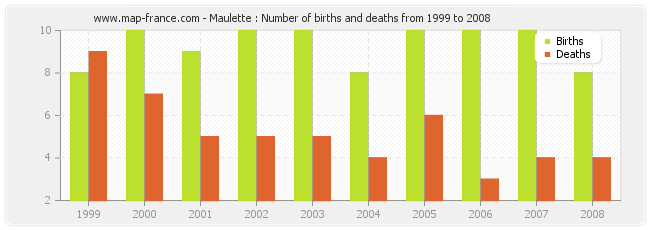 Maulette : Number of births and deaths from 1999 to 2008