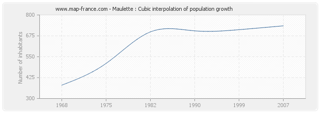 Maulette : Cubic interpolation of population growth
