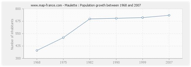 Population Maulette