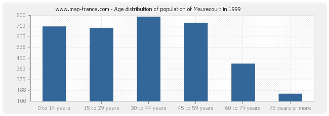 Age distribution of population of Maurecourt in 1999