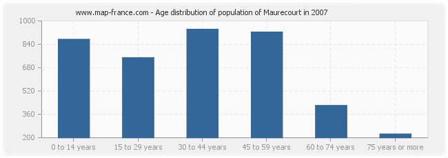 Age distribution of population of Maurecourt in 2007