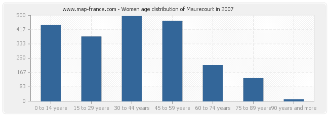 Women age distribution of Maurecourt in 2007