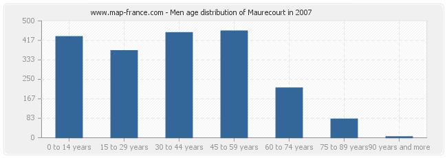 Men age distribution of Maurecourt in 2007