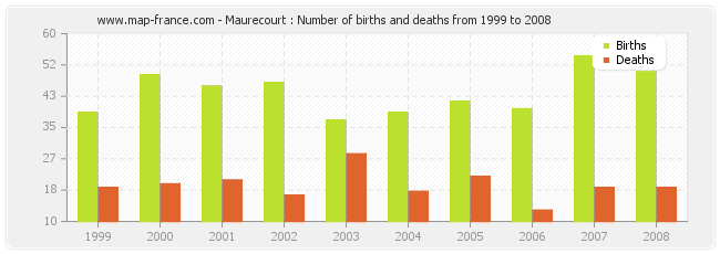 Maurecourt : Number of births and deaths from 1999 to 2008