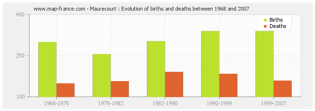Maurecourt : Evolution of births and deaths between 1968 and 2007