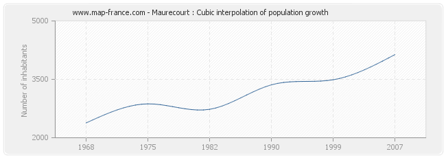 Maurecourt : Cubic interpolation of population growth