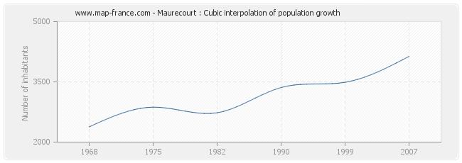 Maurecourt : Cubic interpolation of population growth