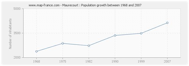 Population Maurecourt